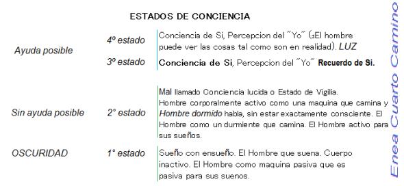 ESTADOS DE CONSCIENCIA -NICOLL